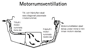 Motorrumsventillation