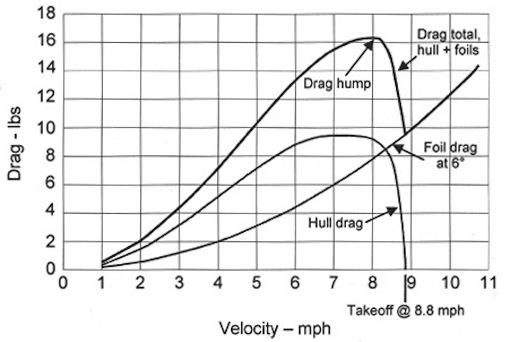 Hur påverkar bärplan farten?