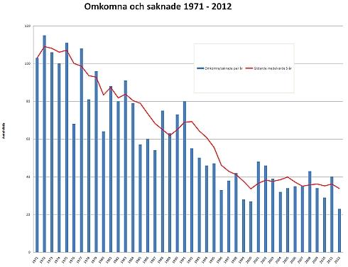 Diagram över antalet omkomna till sjöss 1917-2012