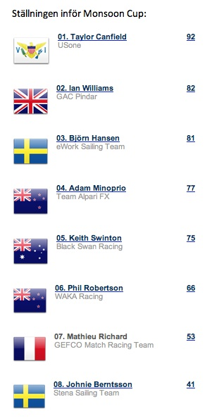Results World Match Racing Tour
