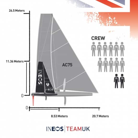 Americas Cup drawing